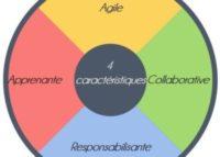 Agile, responsabilisante, collaborative, apprenante : comment votre organisation intègre-t-elle ces 4 paramètres ?