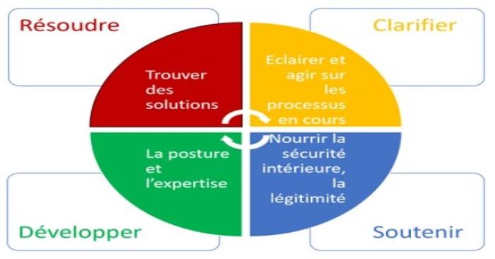 Ouverture d'un groupe de supervision « acteurs internes des transformations » en Alsace en Juin