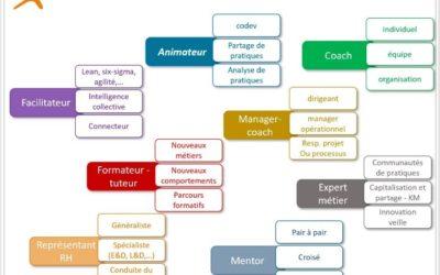 8 rôles internes pour accompagner et pérenniser les transformations
