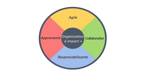 Accélérer les transformations de l'organisation